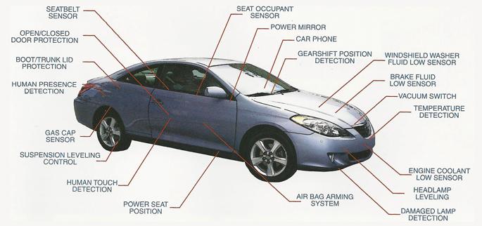 auto-sensors